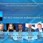 Предварительные итоги голосования на выборах Президента Российской Федерации